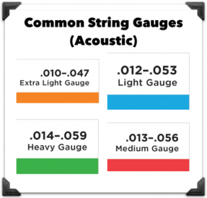 How To Know Guitar String Size : guitar strings 101 the definitive guide for acoustic electric ~ Vivirlamusica.com Haus und Dekorationen